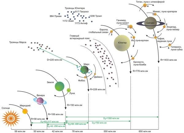 Солнечная система и астрономы былых времен