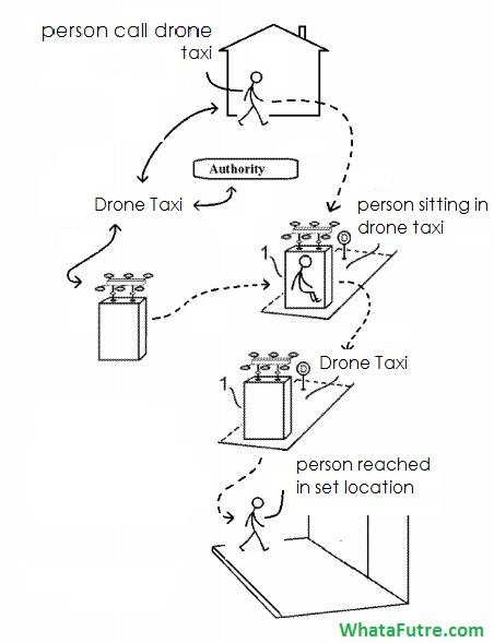 taxi drone patent