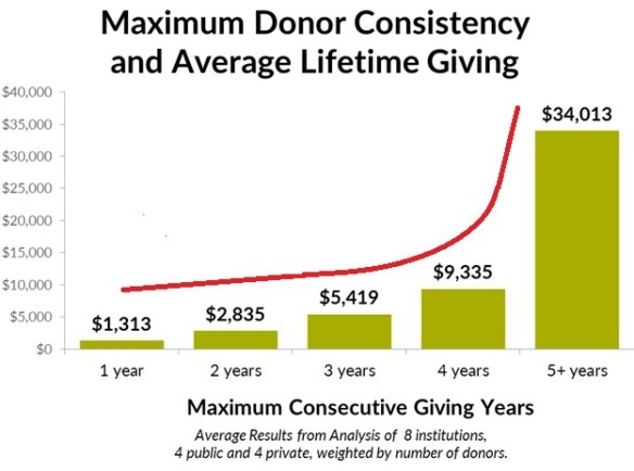 max donor consistency and LT giving donor study_w_curve