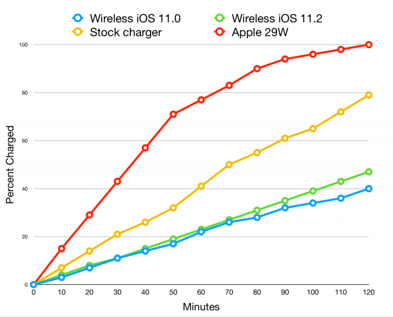 iOS 11.2 Beta Wireless Charger speed comparison