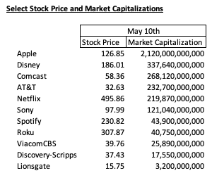 netflix market capitalizations