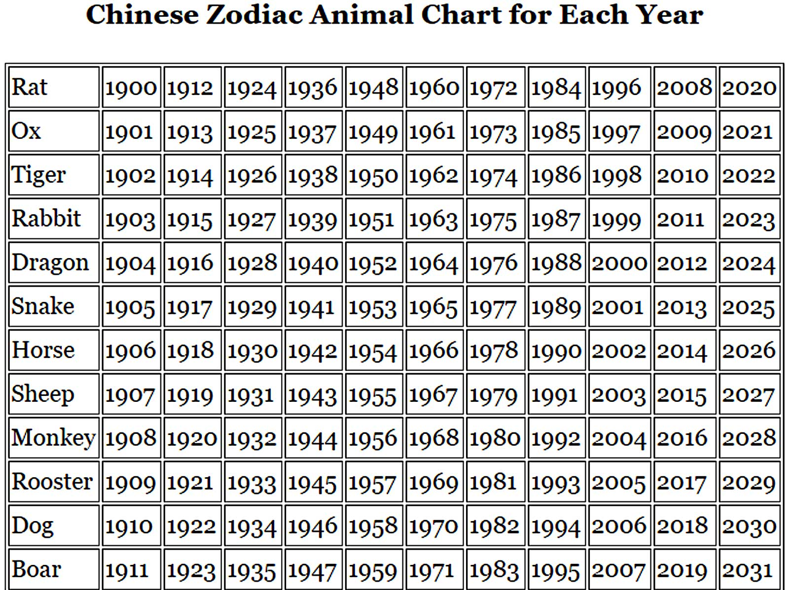 Chinese Zodiac Year Chart - Whats-Your-Sign com