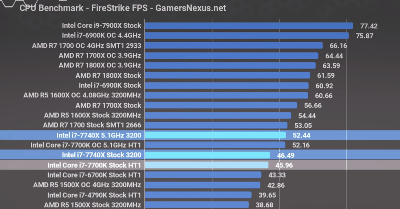 Firestrike CPU benchmark