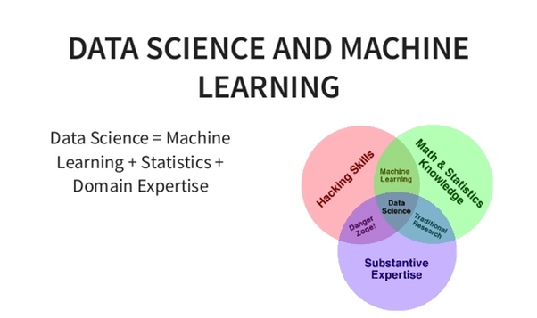 DATA SCIENCE AND MACHINE LEARNING WHATSAPP GROUP LINKS