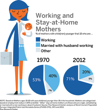 BBVA2 - working moms and stay at home moms 1970 and 2012