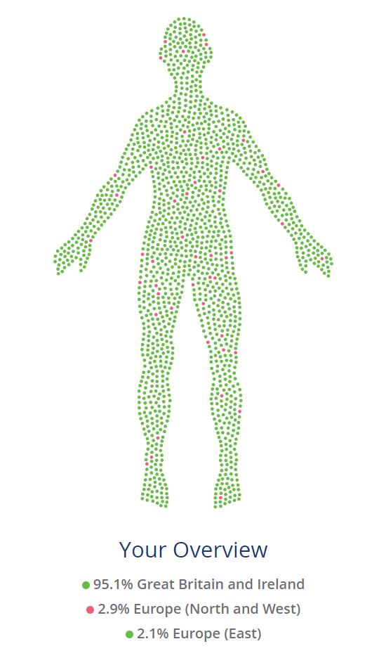 Living DNA results for ancestral information