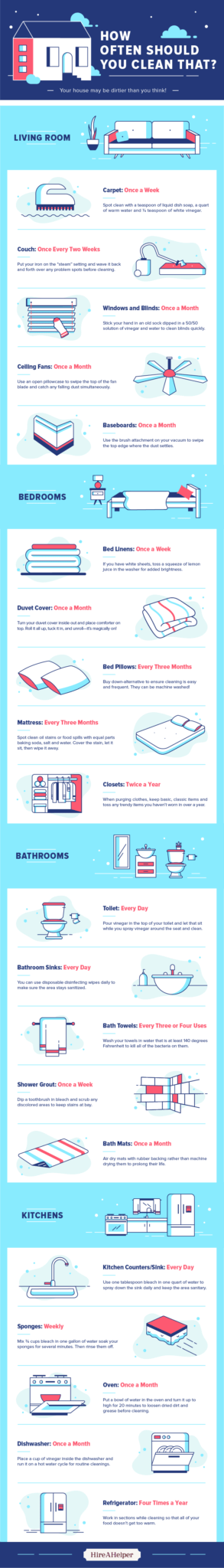 How often should you clean your house infographic on top 20 items that need to be cleaned in a home.