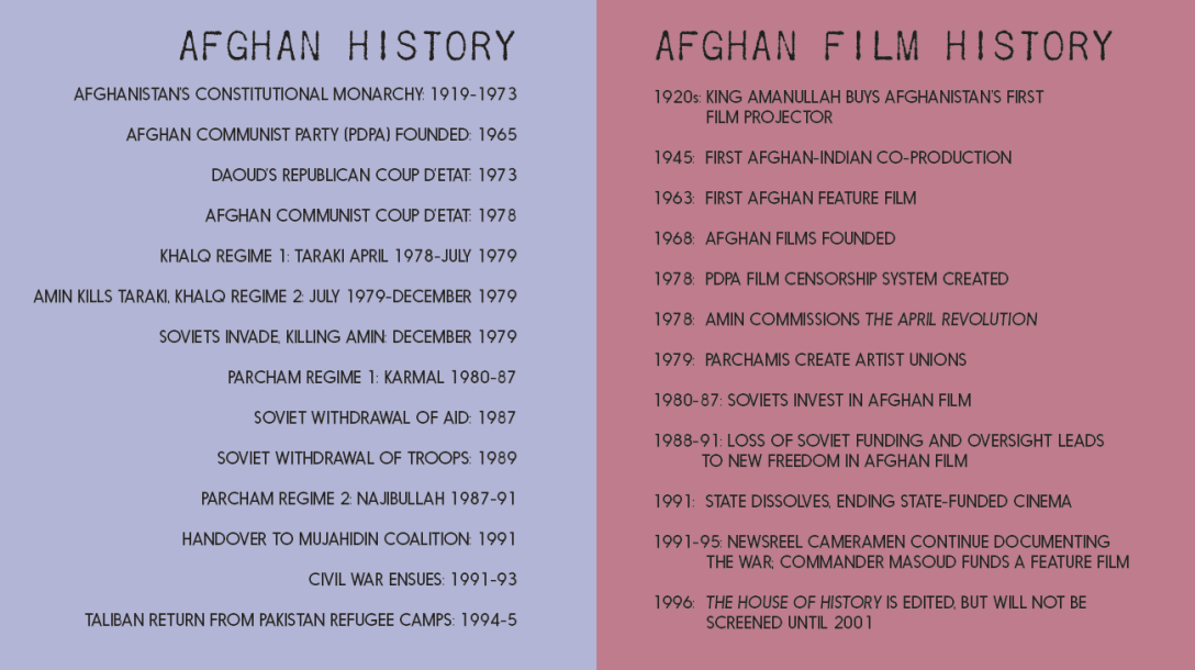 What We Left Unfinished (Indexical Films, 2019) cheat sheet: Afghan history & Afghan film history, parallel timelines