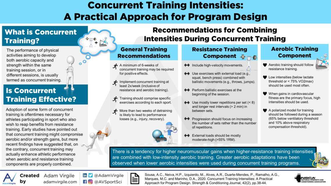 Concurrent Training Intensities: A Practical Approach for Program Design