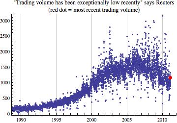 normal volume