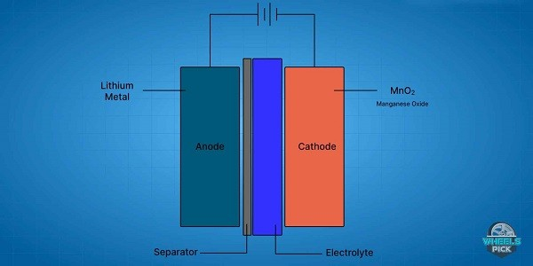Lithium Ion Battery in architecture