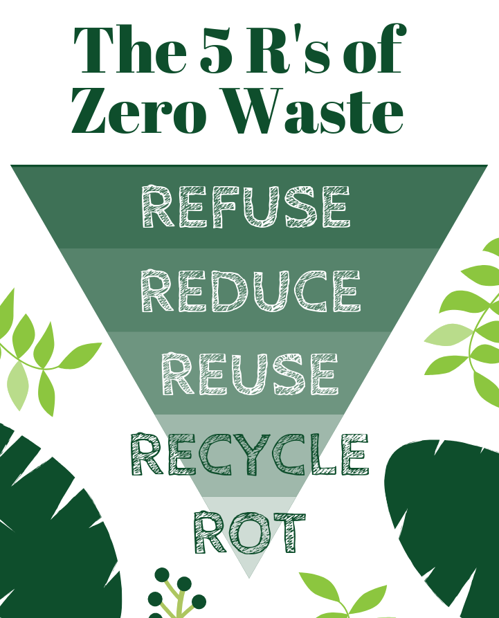 The 5R's of zero waste