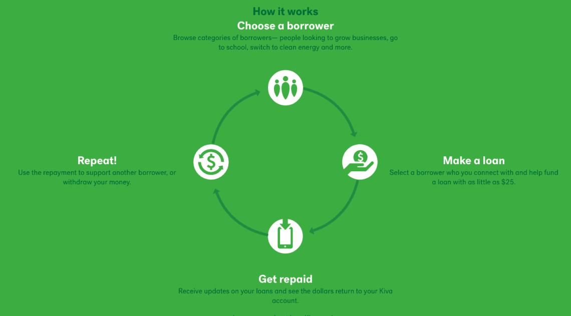 How Kiva Works