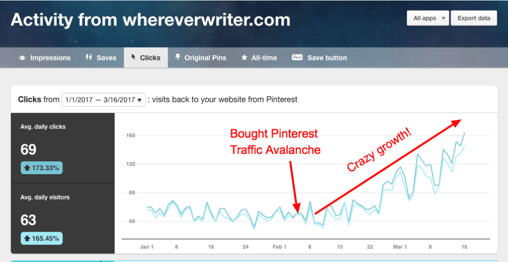 Pinterest Traffic Avalanche Review-More than doubled my Pinterest traffic