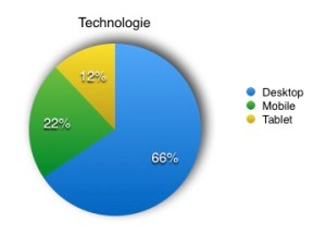 Statistieken m.b.t gebruikte Technologie