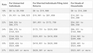 You might consider debt consolidation, but this is an important decision. 2021 Tax Brackets -- How They Actually Work   White Coat