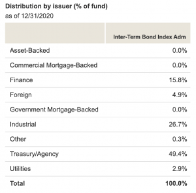 Intermediate Term Bond Fund Statistics
