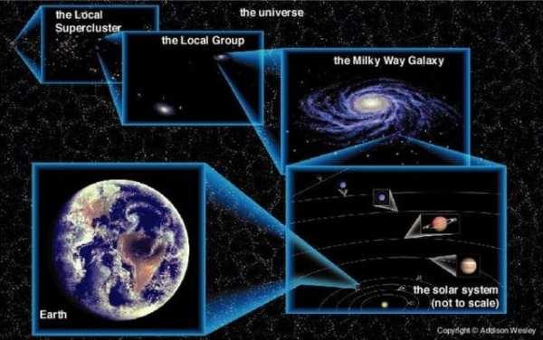 Maps Earth Solar System Galaxy Universe
