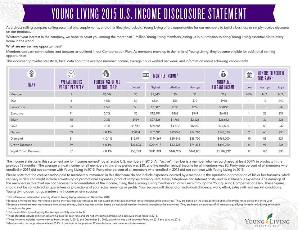 Young Living 2016 Income Disclosure