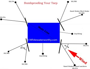 Bombproofing Your Tarp