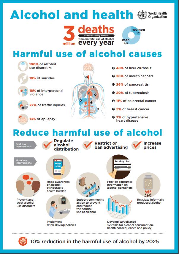 alcohol intake chart crian
