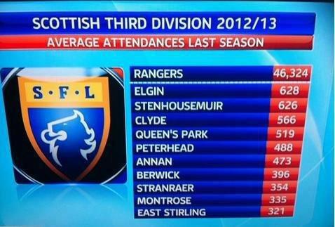 Average Attendances in Scottish Third Division