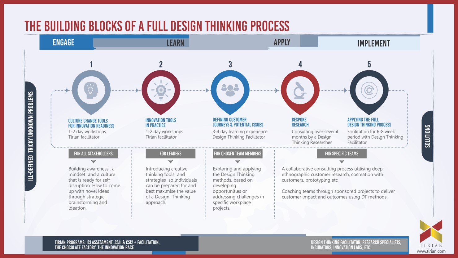 Future Thinking Strategic Planning Sessions Amp The Full