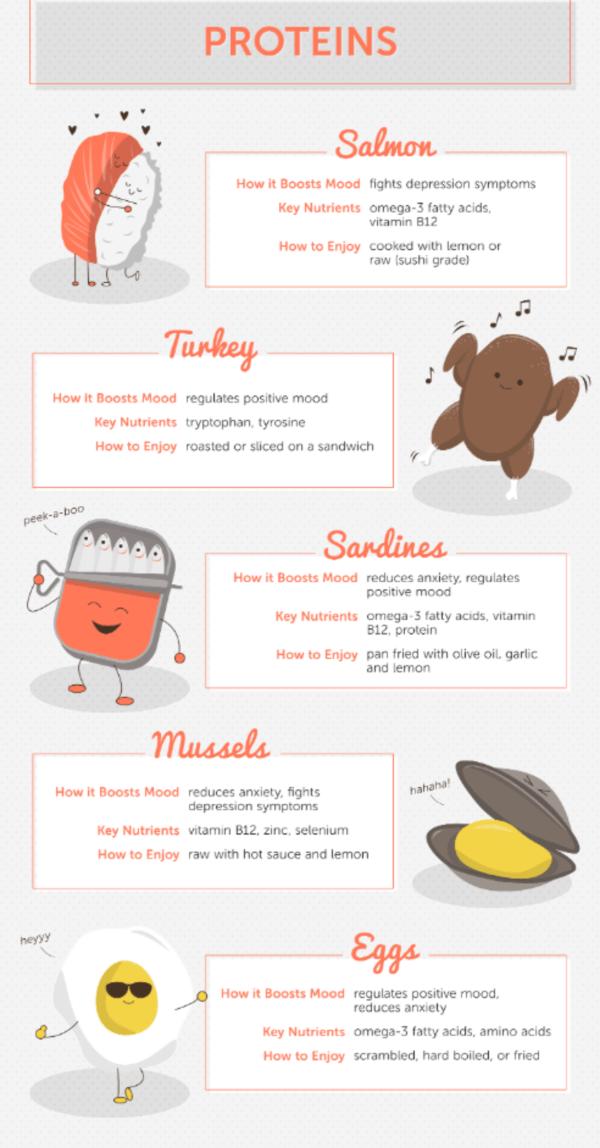 Mood Boosting Proteins