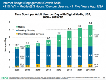 Source: KPCB mobile technology trends by Mary Meeker