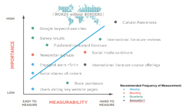 Words Without Borders Digital Marketing Impact Graph