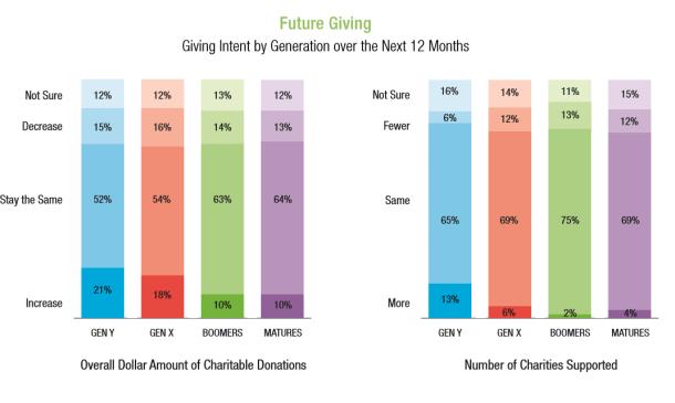 Blackbaud Millenial Donations