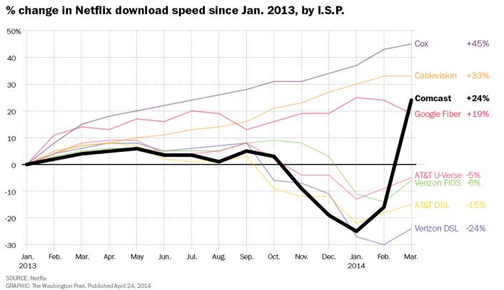 Netflix download speed during comcast negotiations