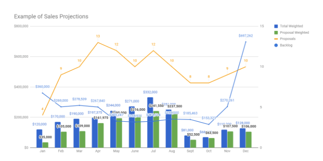 Google Sheets sales projections dashboard