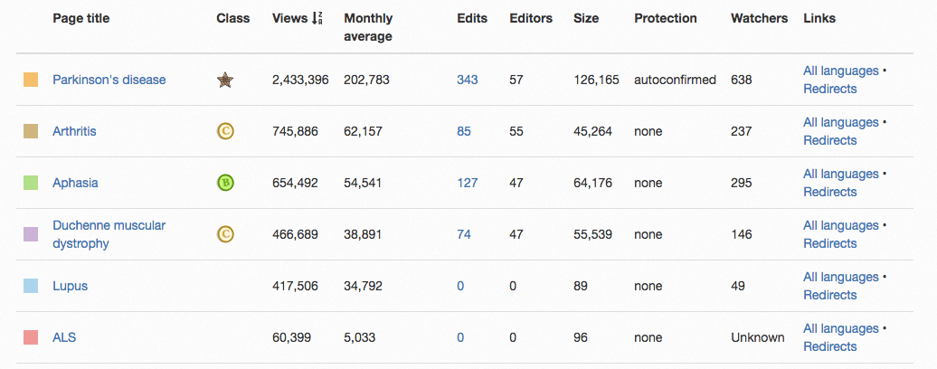 Wikipedia Pageviews Rare Diseases List