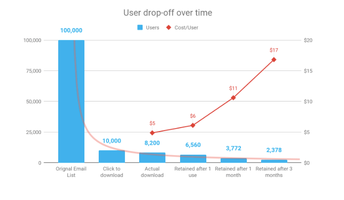 User drop off over time versus cost per user for mobile apps