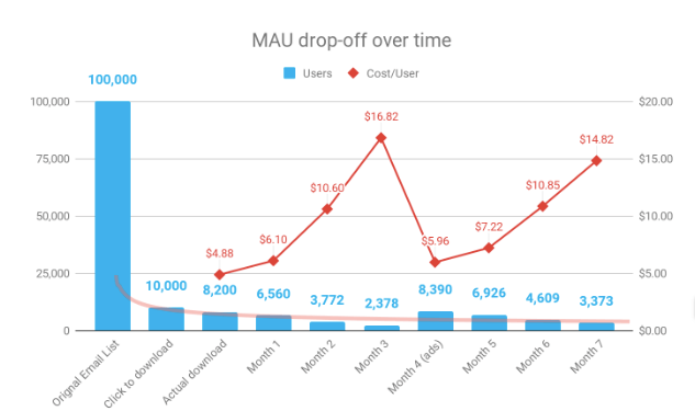 Monthly Active User Drop-Off Over Time