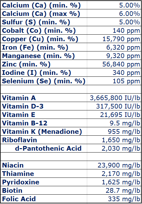 View Larger Trace Minerals Guaranteed Analysis