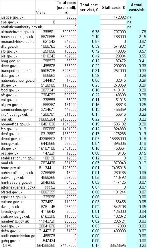 UK govt web costs, as held in google docs