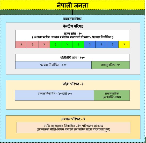 व्यवस्थापिका नेपालको Legislature of Nepal (8)