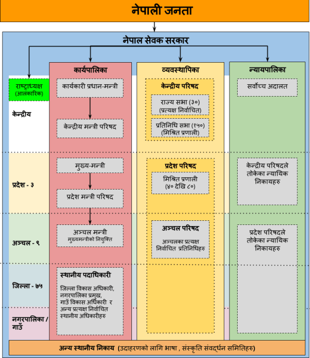 (in Nepali) Nepal government structure in bibeksheel constitution