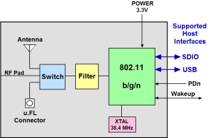 SingleBand WiFi (80211 bgn) Module with integrated chip antenna and uFl connector