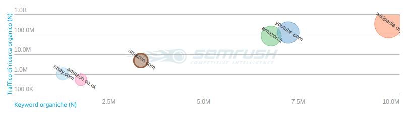 Analisi seo dei competitor organici con SEMrush tool