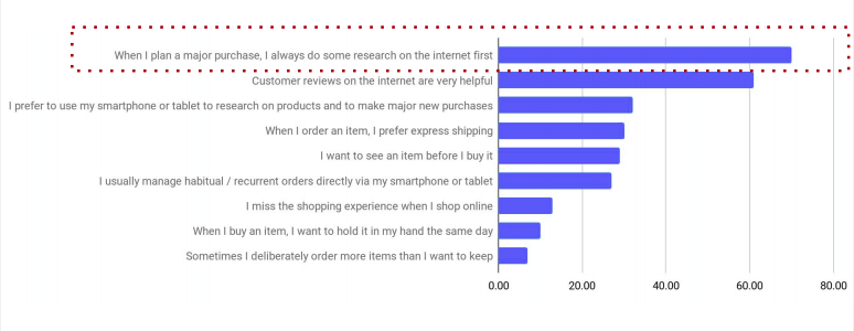 Importanti sul comportamento dei consumatori