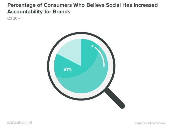 Consumer Brand Accountability