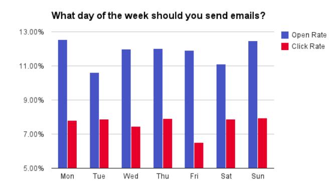 giorni migliori per inviare email