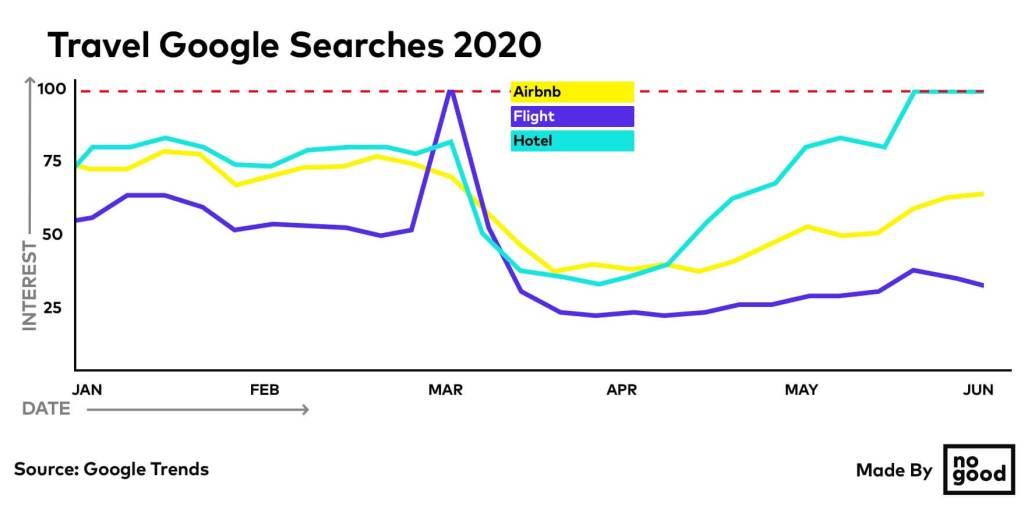 Trend di ricerca Google settore viaggi
