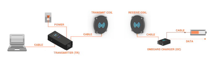 The WiBotic schematic of transmitter and receiver.