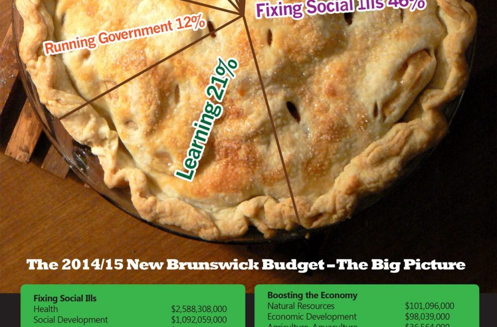 How big a piece do you want? Slicing up New Brunswick's public money pie