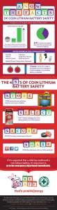 Coin Lithium Battery Safety Infographic