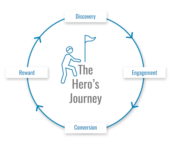 WiderFunnel The Customer Journey is a Hero's Journey